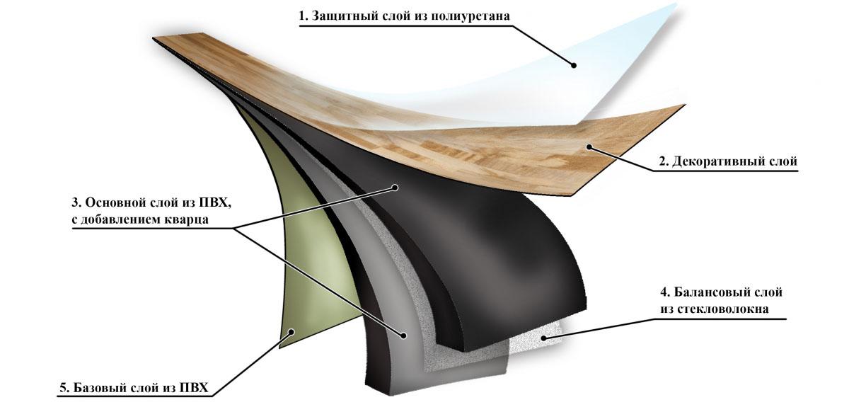 виниловый ламинат, структура